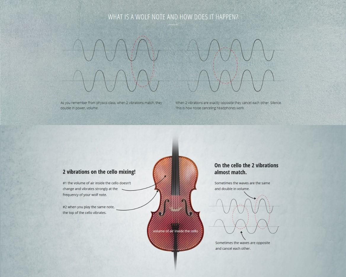 Reiver Instruments - Krentz wolf note explanation